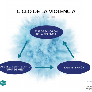 Violencia de género: Teoría del ciclo de la violencia